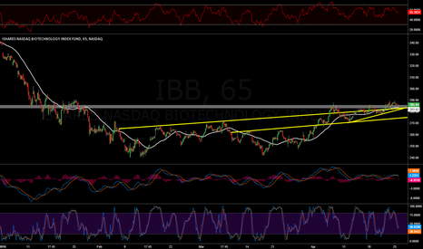 IBB: 60 minute YTD, would like to be in soon