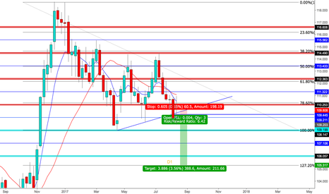 USDJPY: UJ SHORT WEEKLY