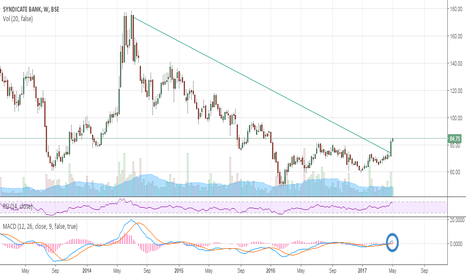 SYNDIBANK: Syndicate bank bottoming out