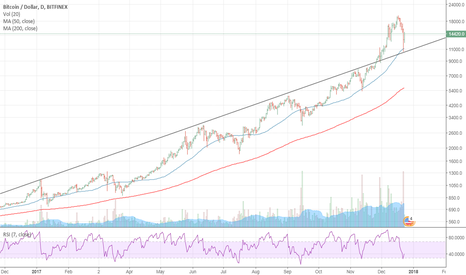 BTCUSD:  BTC using this long Resistance line as Support???