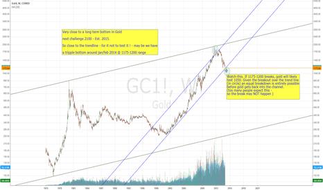 GC1!: Long Term Gold Chart
