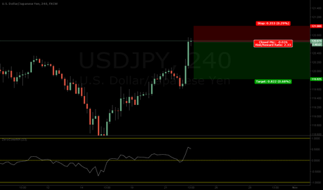 USDJPY: UJ Short coming up!