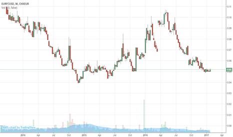 EURP/USD: musa,mb