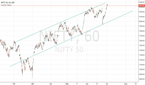 NIFTY: Hourly Nifty