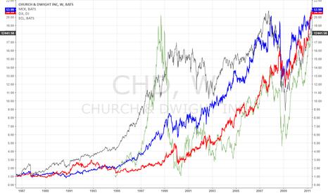 CHD: Long term stock chart