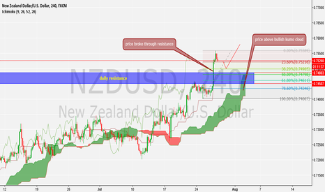 NZDUSD: my bias is that this pair will go up