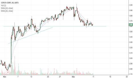 CERS: CERS: Recent Earnings Winner Finding Support Here