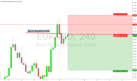 EURNZD: Short Setup on EUR/NZD