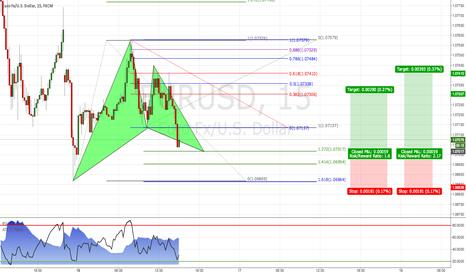 EURUSD: EUR/USD: Gartley pattern 15m Chart