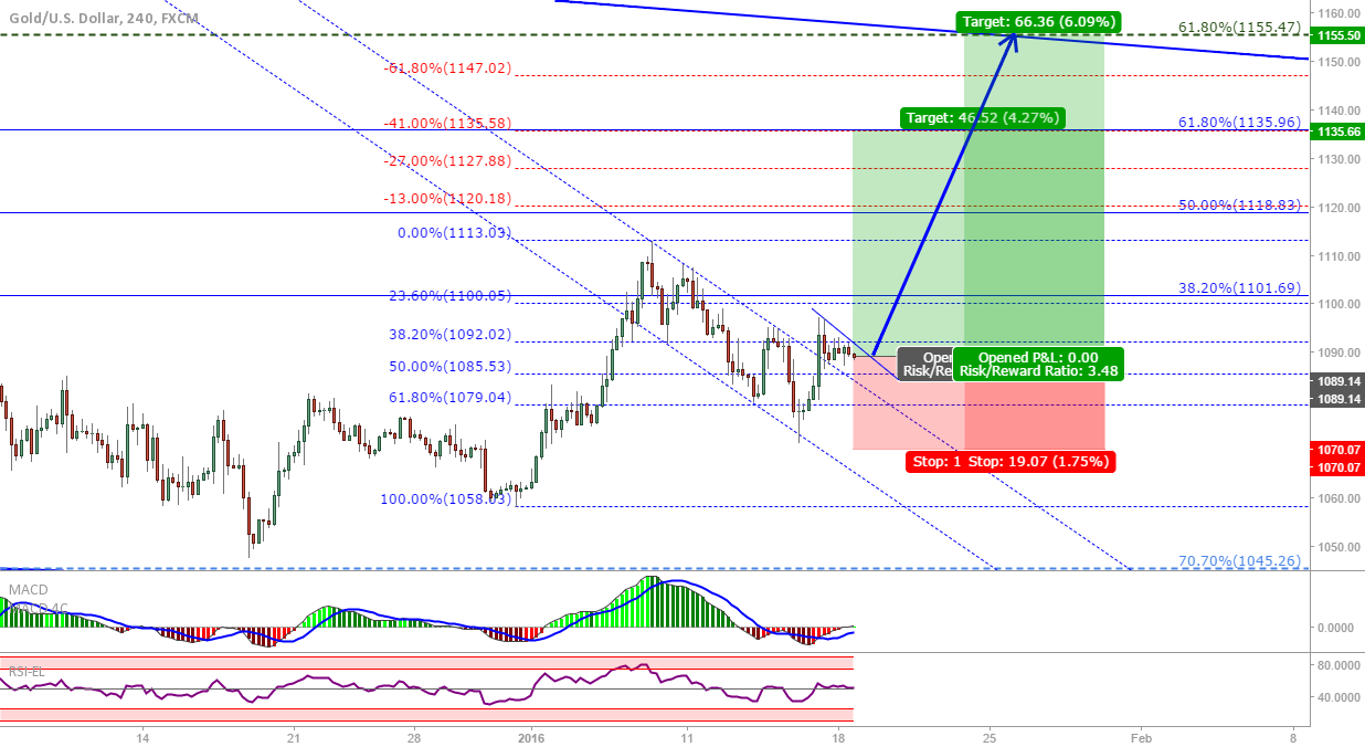 XAU/USD: GOLD breakout trade