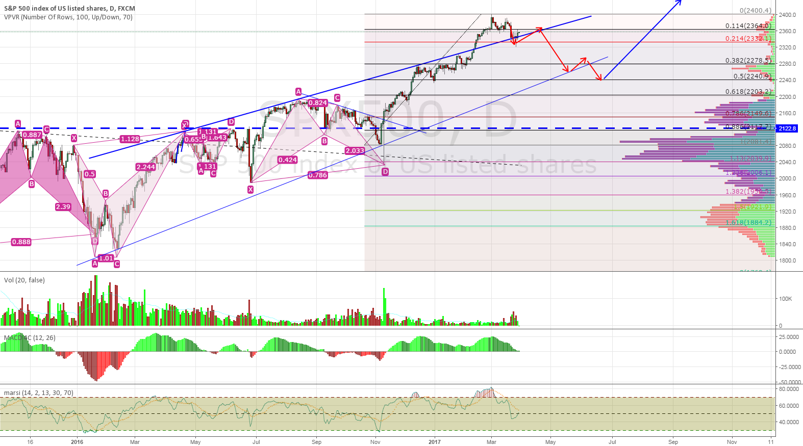 An Alternative Point SPX500 Will Correct to Before Going Backup