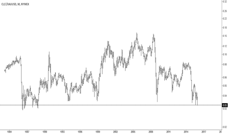 CL1!/XAUUSD: Price of oil in terms of gold in the long-term buy zone