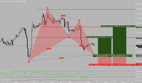 GBPUSD: Bullish Bat Pattern on GBOUSD