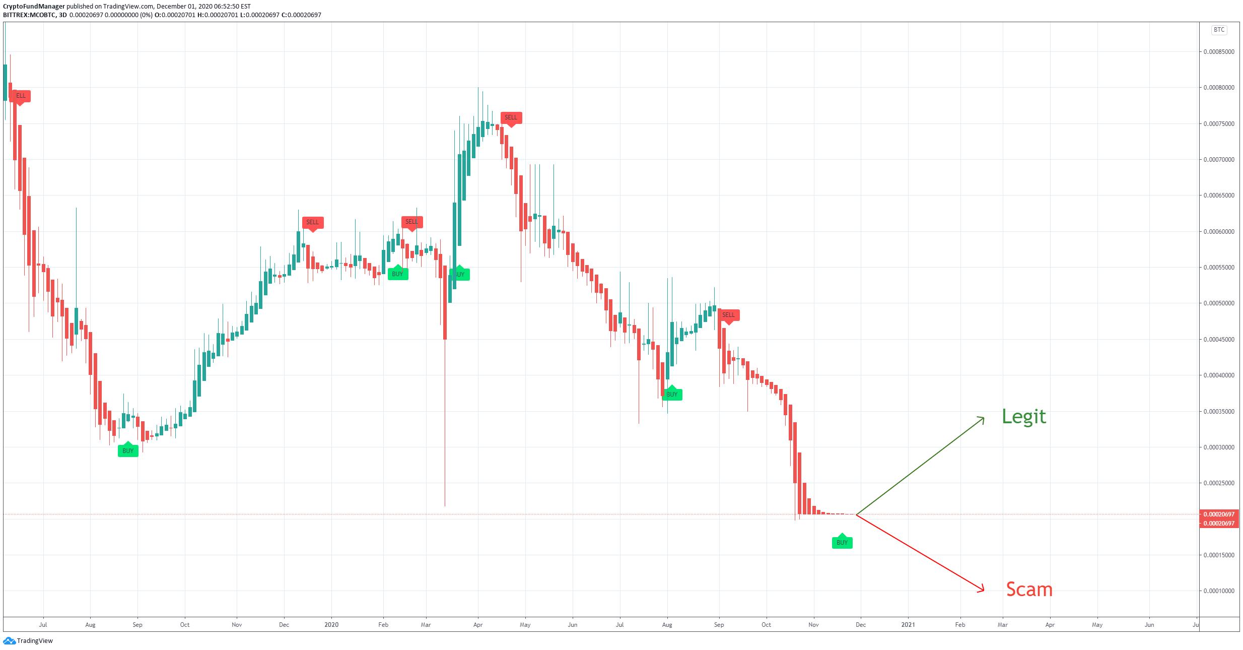 MCO USD Graficul prețurilor live Monaco / Dolar american grafic în timp real și cap de piață