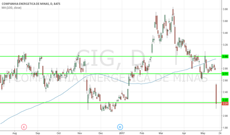 CIG: Buy more CIG