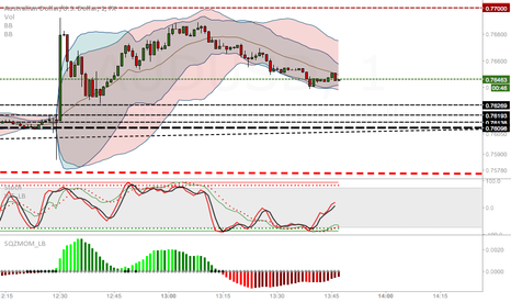 AUDUSD: One touch TEST
