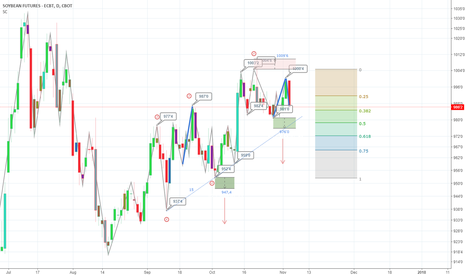 ZS1!: January soybeans sell idea