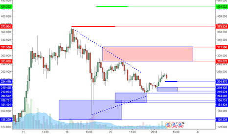 LTCUSD: LTCUSD: Triangle Breakout Can Lead Back To 300?
