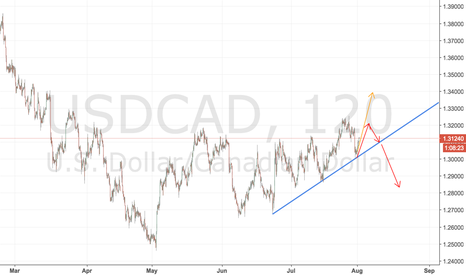 USDCAD: USDCAD Ideas