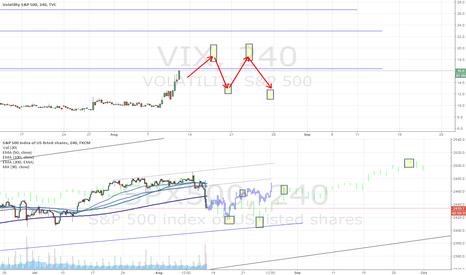 VIX: S&P - predicting unpredictable