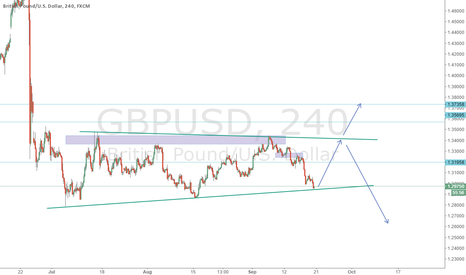 GBPUSD: GBPUSD PAY ATTENTION