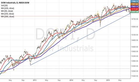 DJI: DOW Industrials