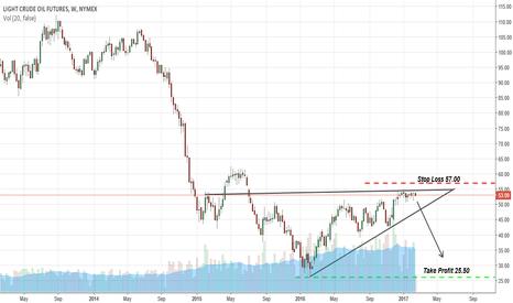 CL1!: Short Crude Oil