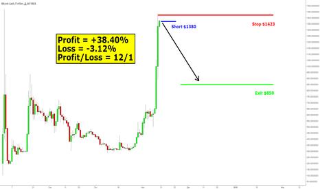 BCCUSDT: BCH/USD. Short 21.
