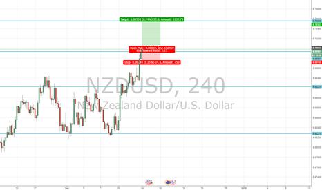 NZDUSD: FOMC....Weak USD?