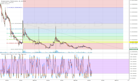 PPCBTC: PPC is Going to Go up so Fast if You Blink You Will Miss It
