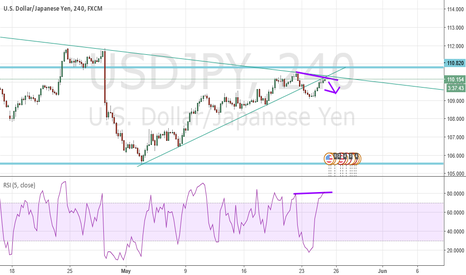 USDJPY: USD/JPY LOOKING BEARISH
