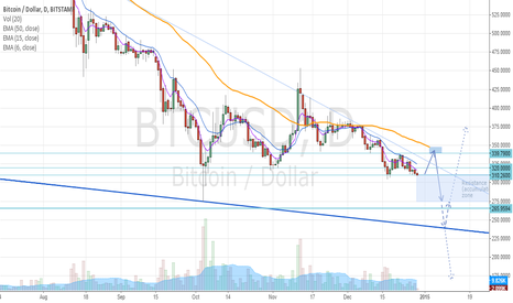 BTCUSD: Time for one last rally?