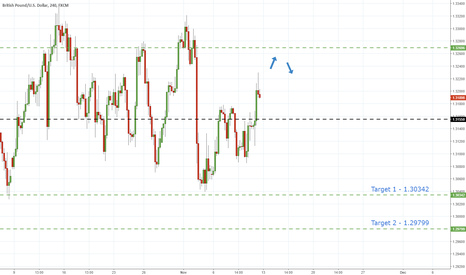 GBPUSD: GbpUsd - Short Despite Range