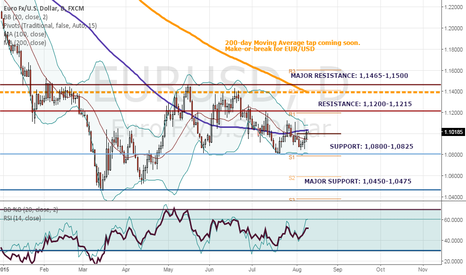 EURUSD: EUR/USD: Rangebound and waiting for direction
