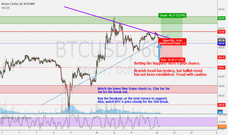 BTCUSD: Updated Triangle: Betting the Support? Here's your Chance.