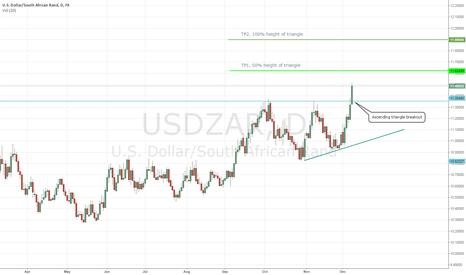 USDZAR: USDZAR Ascending Triangle Breakout