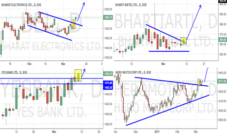 HEROMOTOCO: Breakouts: High Potential Returns