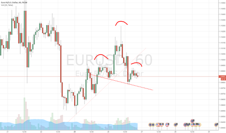 EURUSD: 1H Header & Shoulders