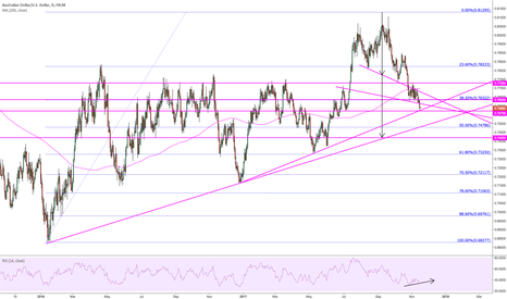 AUDUSD: could be finding support at daily up T/L and previous S/R