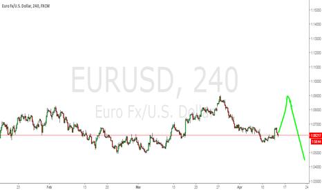 EURUSD: long and then short eurusd ,