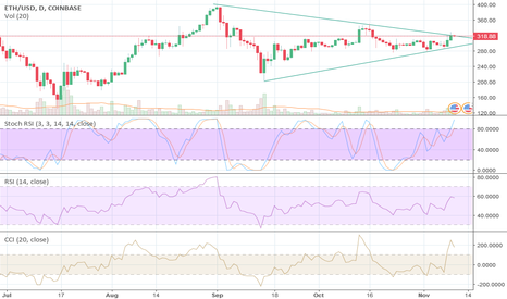 ETHUSD: It is expected to start up trend after this trend cross
