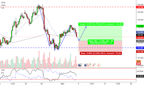 EURJPY: EURJPY - Possible 2618 Trade