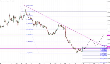 NZDUSD: Possible shorter term scenario