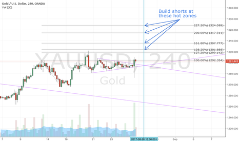 XAUUSD: Gold End-of-Month Hot Zones: Long targets and short entries