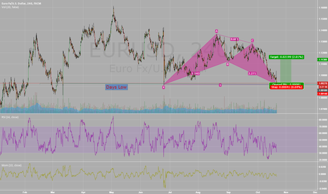 EURUSD: Bullish Shark 4 Hour