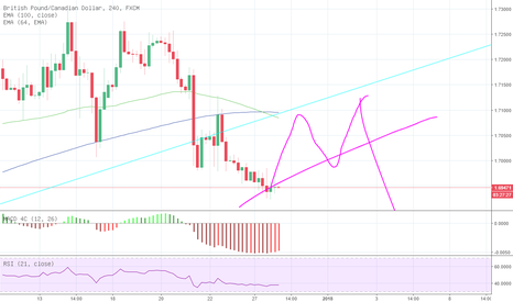 GBPCAD: GBPCAD Short Sell