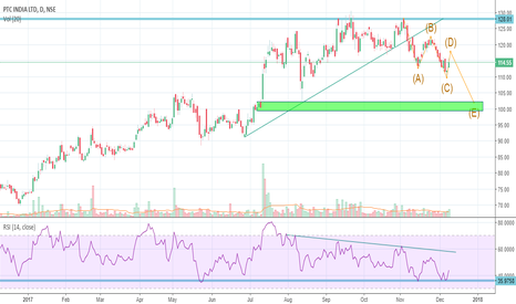 PTC: PTC: A short candidate to look out for