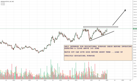 INDHOTEL: WATCH OUT CAN GIVE GOOD RETURN SHORT TERM