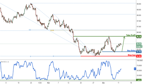 AUDJPY: AUDJPY rising nicely from our buying area, remain bullish