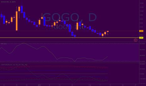 GOGO: Long Gogo Inc.